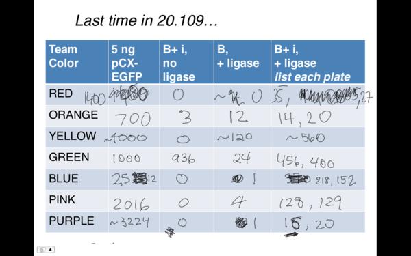 T/R ligation data