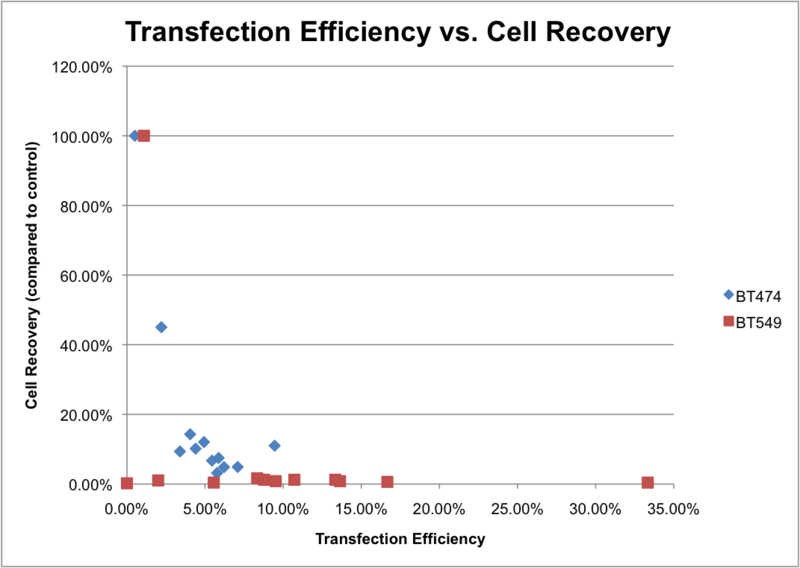 File:2015-11-12 neon transfection results.png