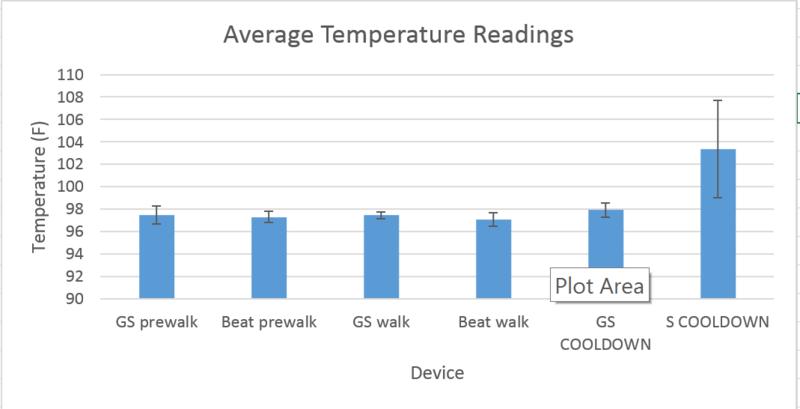File:Beat temp graph.png