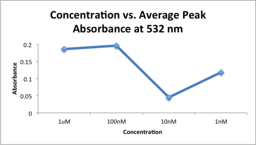 Concentration vs. Average Peak Absorbance at 532 nm .png