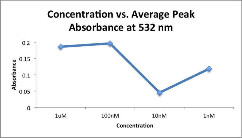 File:Concentration vs. Average Peak Absorbance at 532 nm .png