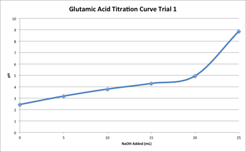 Glu Titration T1.png