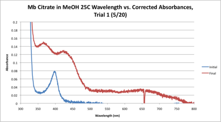 Mb Citrate 25C WORKUP GRAPH CORRECTED.png