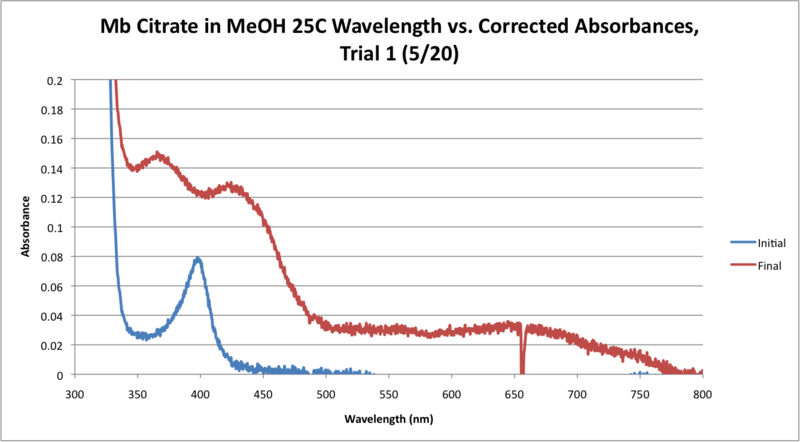 Image:Mb Citrate 25C WORKUP GRAPH CORRECTED.png