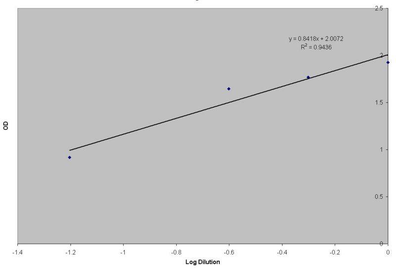 File:OD graph.JPG