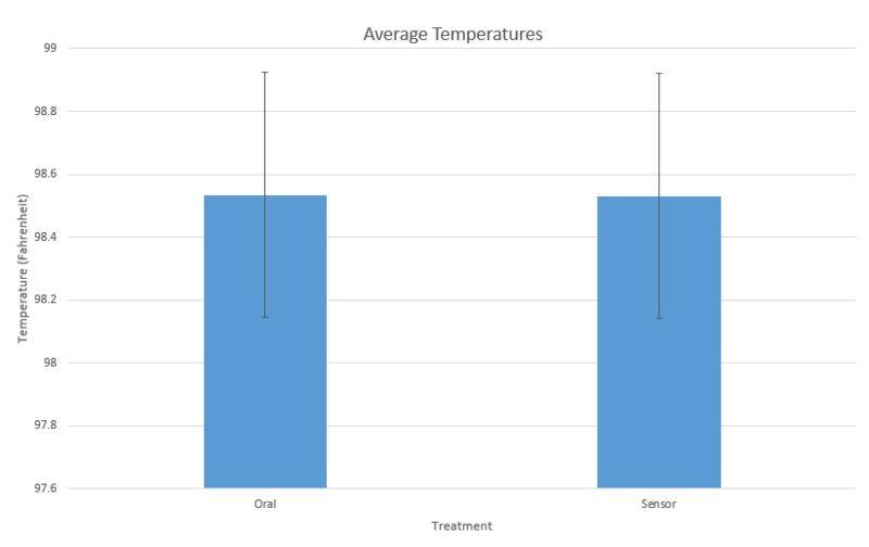 File:TemperatureGraph.jpg