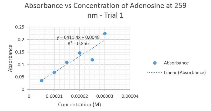 File:Adenosine-UVVis-259nm-1.jpg