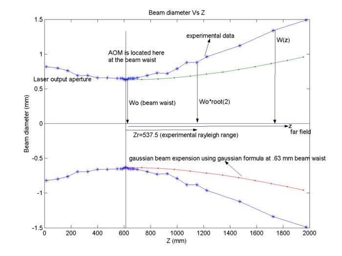 Diameter Vs Z
