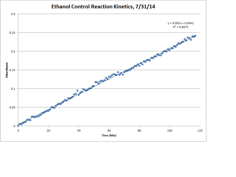 File:Ethanol Control Reaction Kinetics LinReg Chart.png