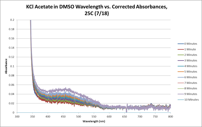 Image:KCl Acetate OPD H2O2 DMSO 25C SEQUENTIAL WORKUP GRAPH.png