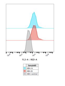 2016-07-30 U2OS KAH132 transfection 48hr flow data.png
