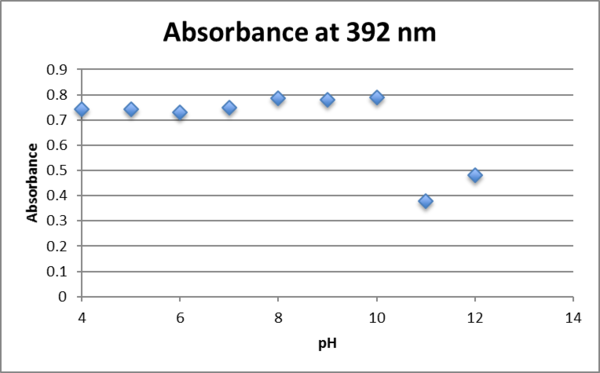 Absorbance at 392nm aunp 0.75mM fructose.png