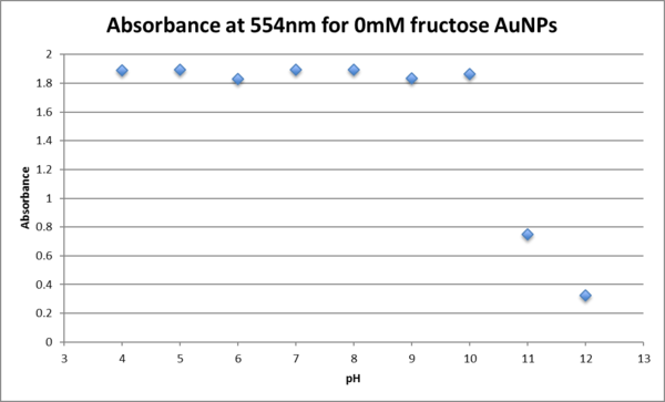 Absorbance at 554nm for 0mM.png