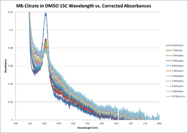 Mb Citrate OPD H2O2 DMSO 15C SEQUENTIAL WORKUP GRAPH.png
