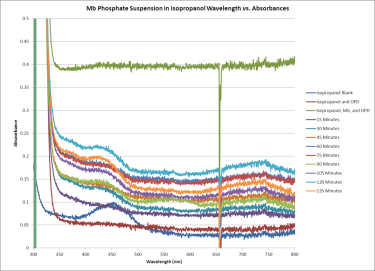 Mb Phosphate Isopropanol Suspension GRAPH.png