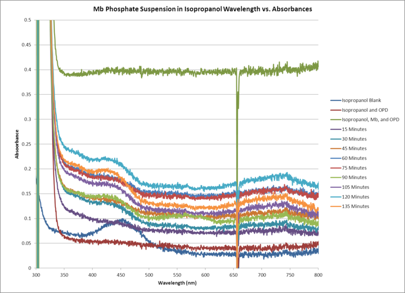 File:Mb Phosphate Isopropanol Suspension GRAPH.png