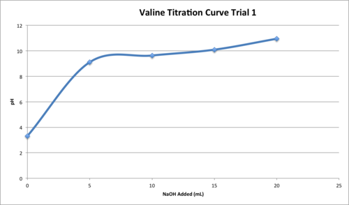 Valine Titration T1.png