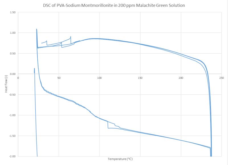 File:DSC PVA NaMT 200ppm zoomed MG MJJ 092014.png