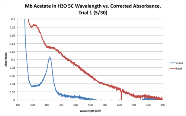 Mb Acetate H2O 5C WORKUP GRAPH.png