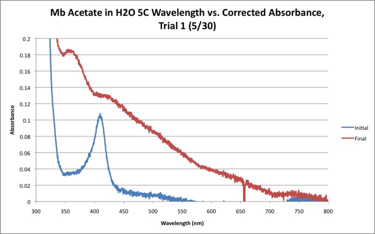 Mb Acetate H2O 5C WORKUP GRAPH.png
