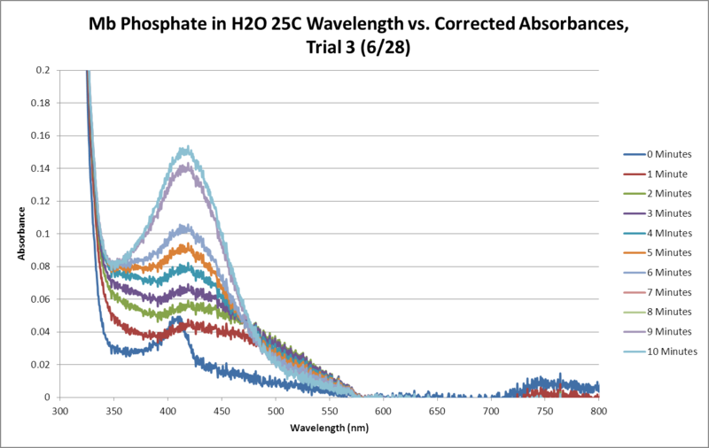 Image:Mb Phosphate OPD H2O 25C Trial3 SEQUENTIAL GRAPH.png