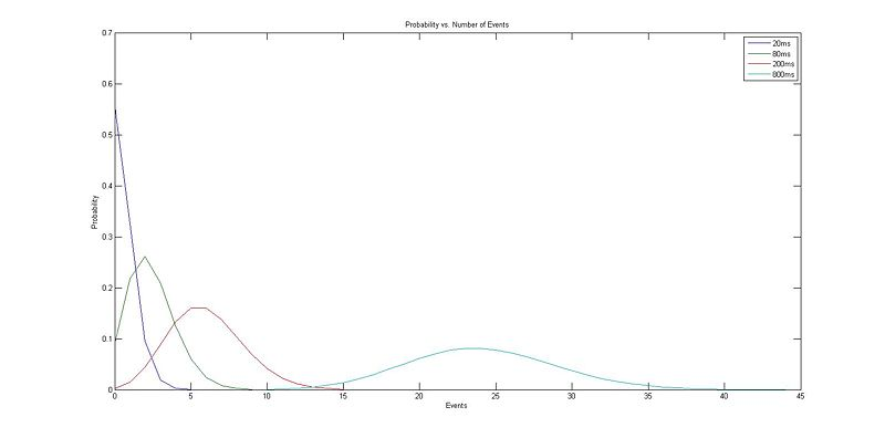 Image:Probability vs Number of Events 2.jpg