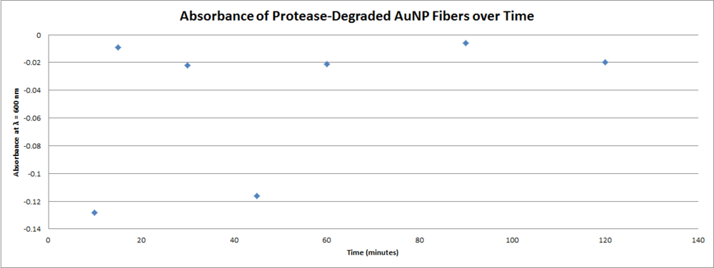 UV-Vis Absorbance at 600nm of protease degraded fiber solutions.png