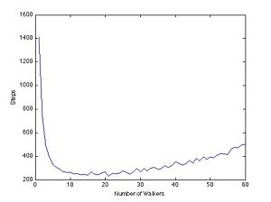A plot of the number of steps (on an average over 250 iterations) it takes n walkers to sort all five cargos to respective goals on a perfectly formed 16x8 track, as detailed above. The jaggedness in the curve is a result of the large spread of results for any given test.
