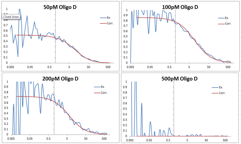 File:FCS data 2013 0625 Oligo D comparison graphs.PNG