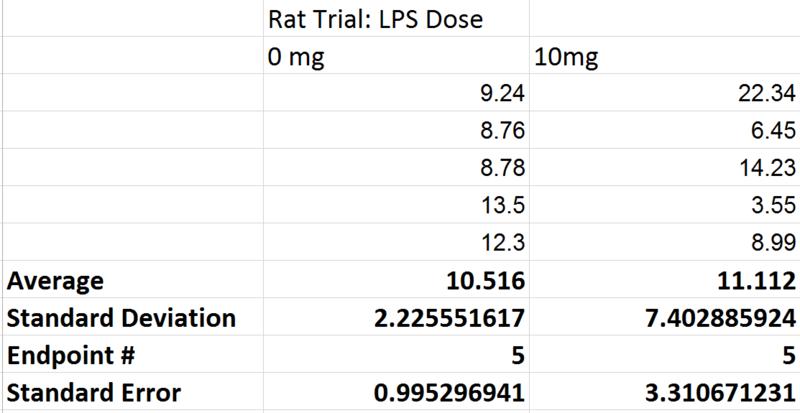 File:Rat Trial Descriptive Statistics.PNG