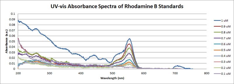File:Small Concentrations Spectra Rhodamine B.png
