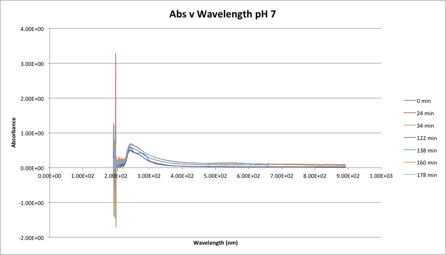 101816 Abs v WAve pH 7.png