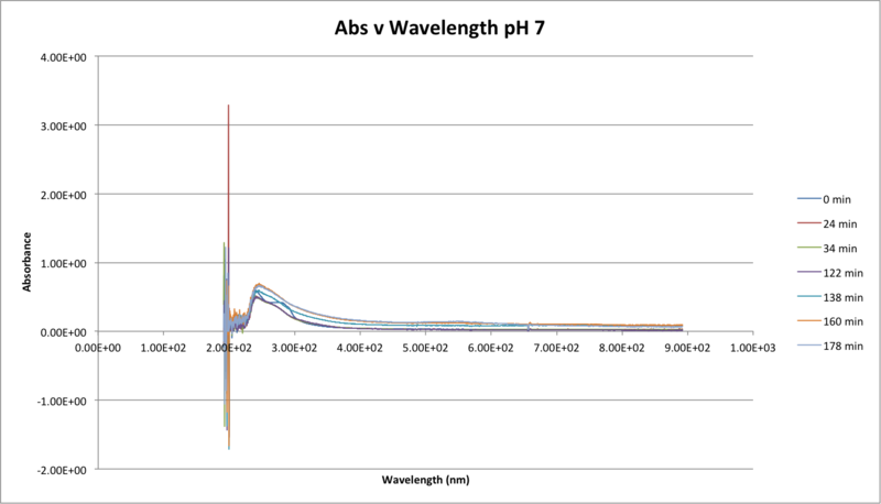 Image:101816 Abs v WAve pH 7.png