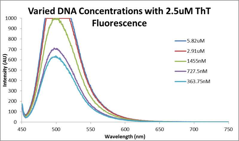 File:Fluor data 2.5uM ThT and varied DNA.png