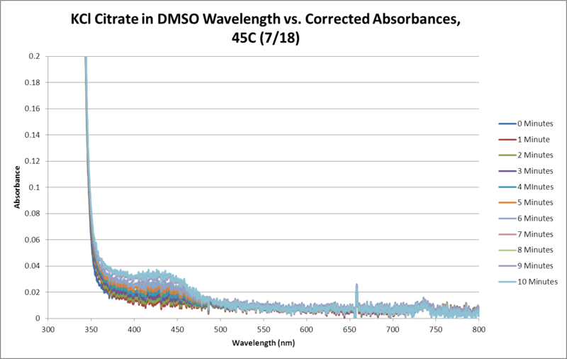 File:KCl Citrate OPD H2O2 DMSO 45C SEQUENTIAL WORKUP GRAPH.png