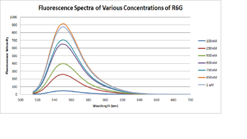 Fluorescence Calibration Spectra for R6G.png