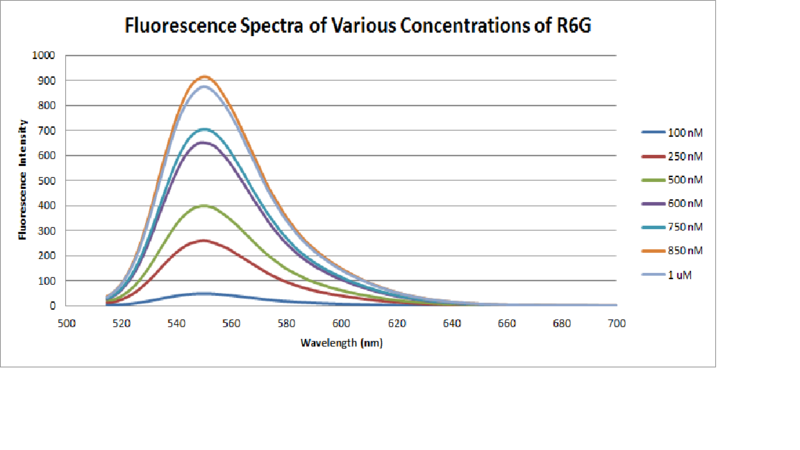 File:Fluorescence Calibration Spectra for R6G.png