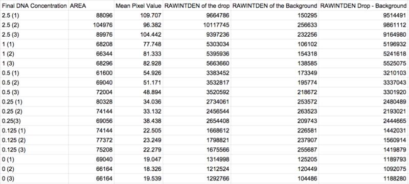 File:ImageJ Calibration data.png