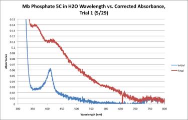 Mb Phosphate H2O 5C WORKUP GRAPH.png