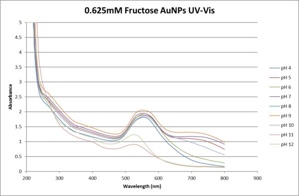 .625mM fructose UV-VIS.png