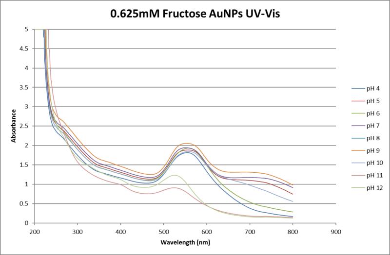 File:.625mM fructose UV-VIS.png