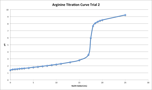 Arg Titration T2.png