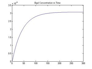 Figure 4: β-galactosidase Concentration vs. Time (When [IPTG] = 0.25)
