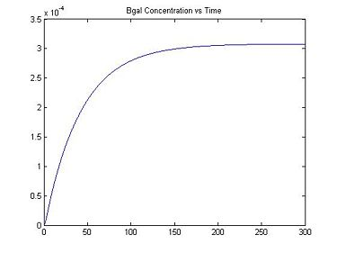 Figure 3: β-galactosidase Concentration vs. Time (When [IPTG] = 0.25)