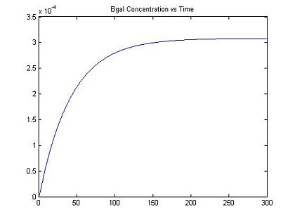 Figure 2: Bgal Concentration vs. Time with I = 0.25