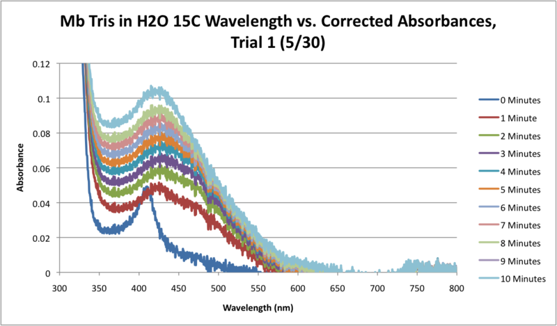 File:Mb Tris H2O 15C SEQUENTIAL WORKUP GRAPH.png