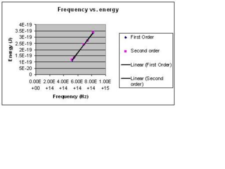 Figure 3  Plot of frequency vs. energy for the first and second orders.  The line of best fit for both orders are also shown.
