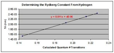 Graph 1:  In this graph, we calculate the Rydberg constant from hydrogen, by finding the slope in the equation.  Our best guess for this constant is 1.095(.002) X 10^7 m^-1