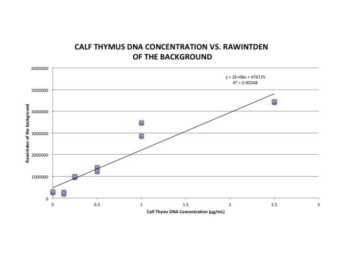 BME100 Group6 CalibrationGraph.jpg