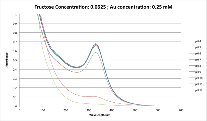 File:CTFructose Concentration- 0.0625 ; Au concentration- 0.25 mM.png